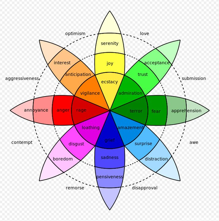 emotion-wheel